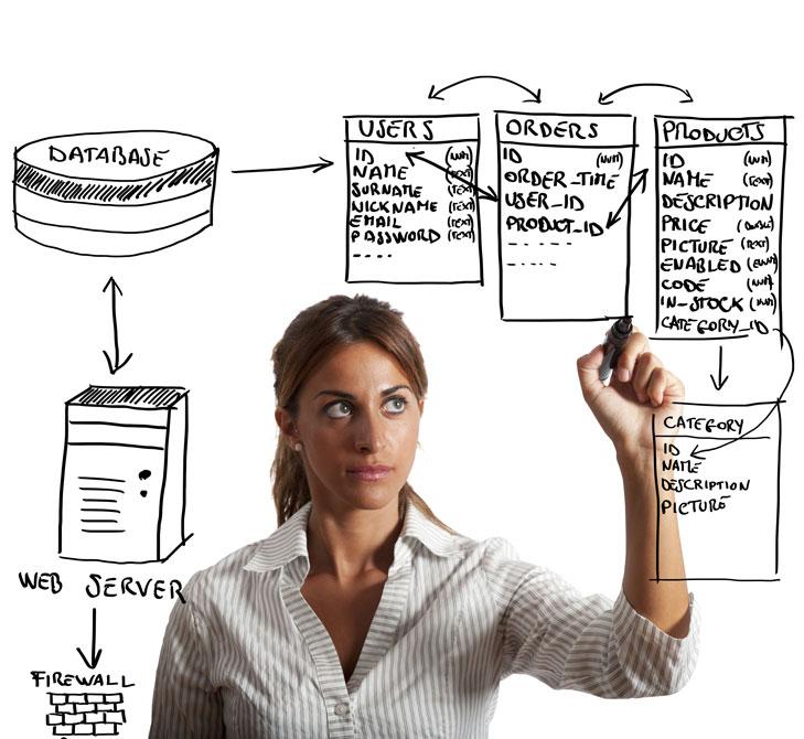 Career Path for Database Modelers